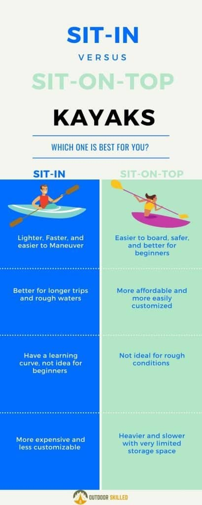 Sit-in vs sit-on-top kayaks comparison infographic